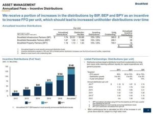 BAM Annualized Fees Incentive Distributions