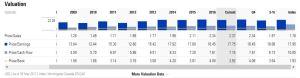 Source: Morningstar - BCE Historical PE Ratios