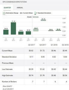 Source: TD Bank WebBroker - BR quarterly EPS forecast