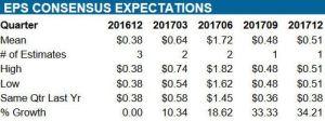 Source: ValuEngine - BR quarterly EPS forecast