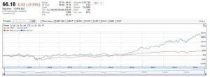 BR vs S&P 500