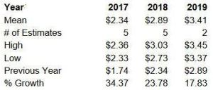 Source: ValuEngine - CDK Projected Annual EPS