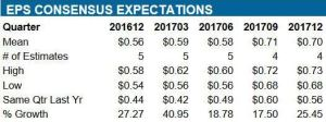 Source: ValuEngine - CDK Projected Quarterly EPS