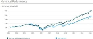 Performance of Dividend Aristocrats