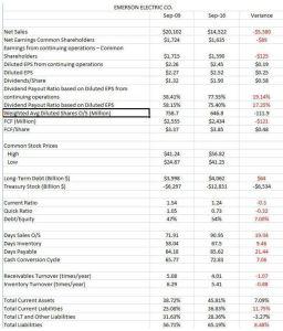 EMR FY 2009 FY 2016 comparison
