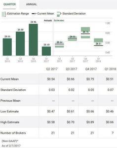 Source: TD WebBroker – EMR Quarterly EPS estimates