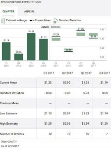 Source: TD WebBroker – HSY Quarterly EPS estimates