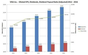 VISA Diluted EPS, Dividends, Dividend Payout Ratio (Adjusted) 2012 - 2016