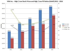 VISA High/Low Stock Prices and High/Low PE Ratios (GAAP) 2012 - 2016