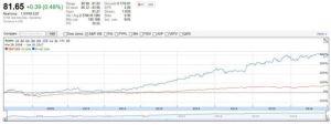 V vs S&P 500