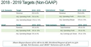 March 17, 2017 Presentation: UPS 2018 - 2019 Targets