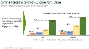 March 17, 2017 presentation: UPS Online Retail is Growth Engine for Future