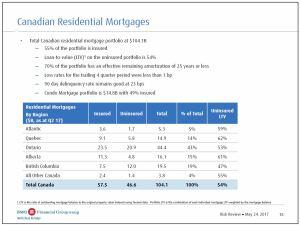 BMO - CDN Residential Mortgages Q2 2017