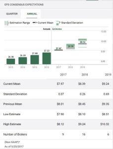 BMO EPS Earnings estimates May 2017