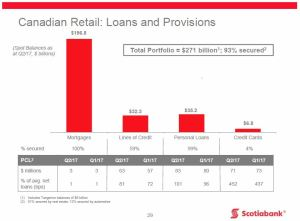 BNS - Q2 2017 CDN Retail Loans and Provisions