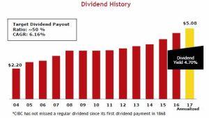 CM - Dividend History
