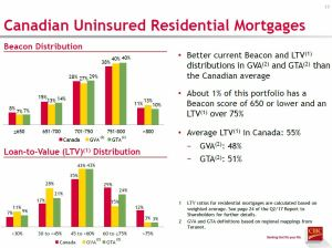 CM Q2 2017 CDN Uninsured Residential Mortgages Distribution and LTV