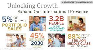 HRL - Unlocking Growth Expand International Presence