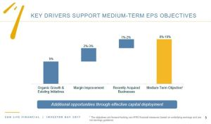 SLF - Key Drivers Support Medium Term EPS Objectives