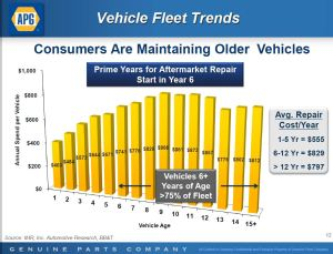GPC - Consumers Are Maintaining Older Vehicles