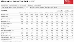 ATD.B Key Ratios from Morningstar Research as at August 8, 2017