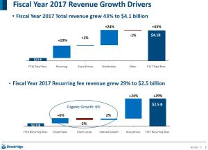 BR FY2017 Revenue Growth Drivers