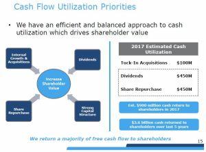 RSG - Cash Flow Utilization Priorities