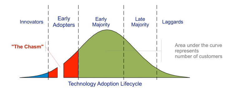 Financial Glass - Crossing the Chasm Graph