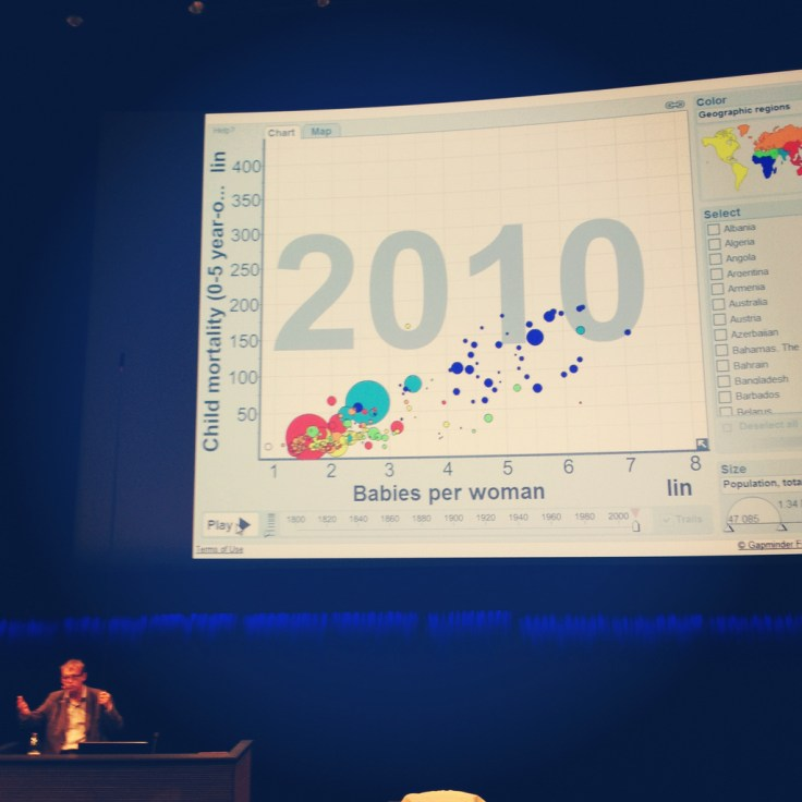 Hans Rosling on-stage presenting one of his famous bubble graphs