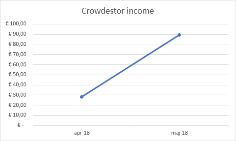 Crowdestor income graph