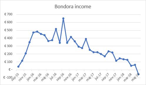 Bondora income graph