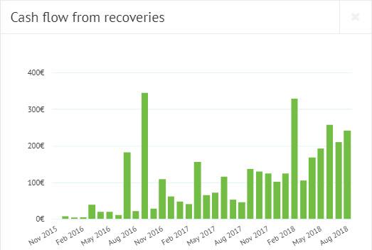 Bondora recovery from defaults