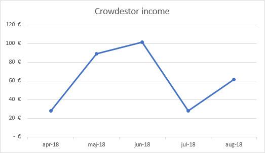 Crowdestor income graph