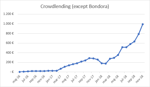 Crowdlending income without Bondora