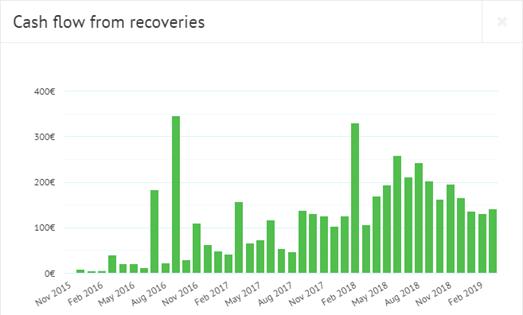 Bondora recovery