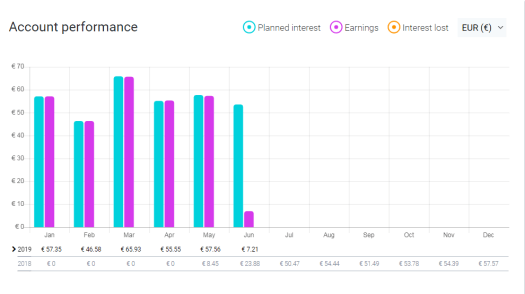 FastInvest account performance