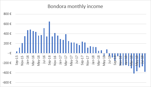 Bondora bad investment income graph