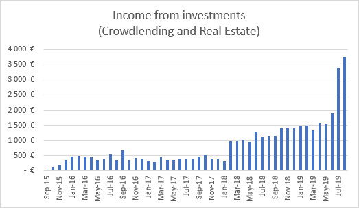 Income from investments August 2019