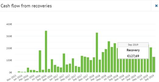 Bondora cash flow from recoveries September 2019