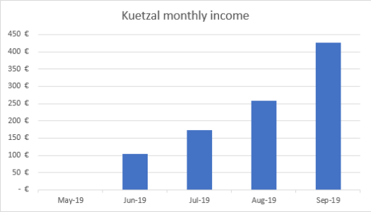 Kuetzal income september 2019