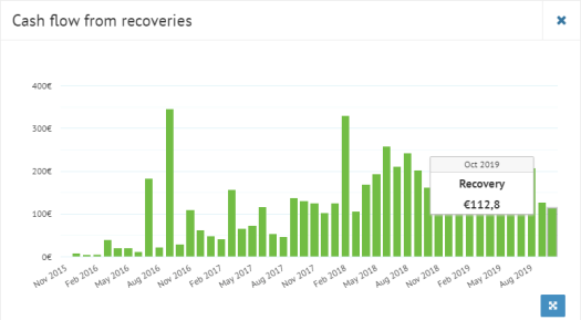 Bondora cash flow from recoveries October 2019