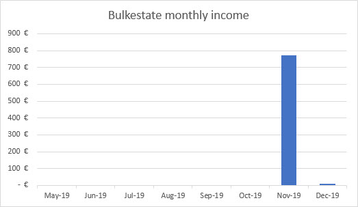 Bulkestate income graph