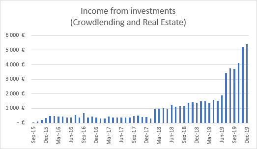 Investments income graph