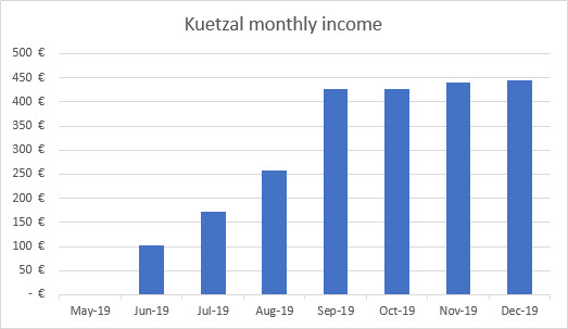 Kuetzal income graph