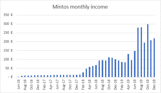 Mintos income graph