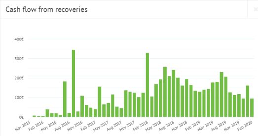 Bondora cash flow from recoveries February 2020