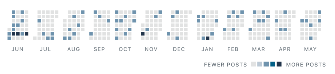 Chart of the days when I post in a year
