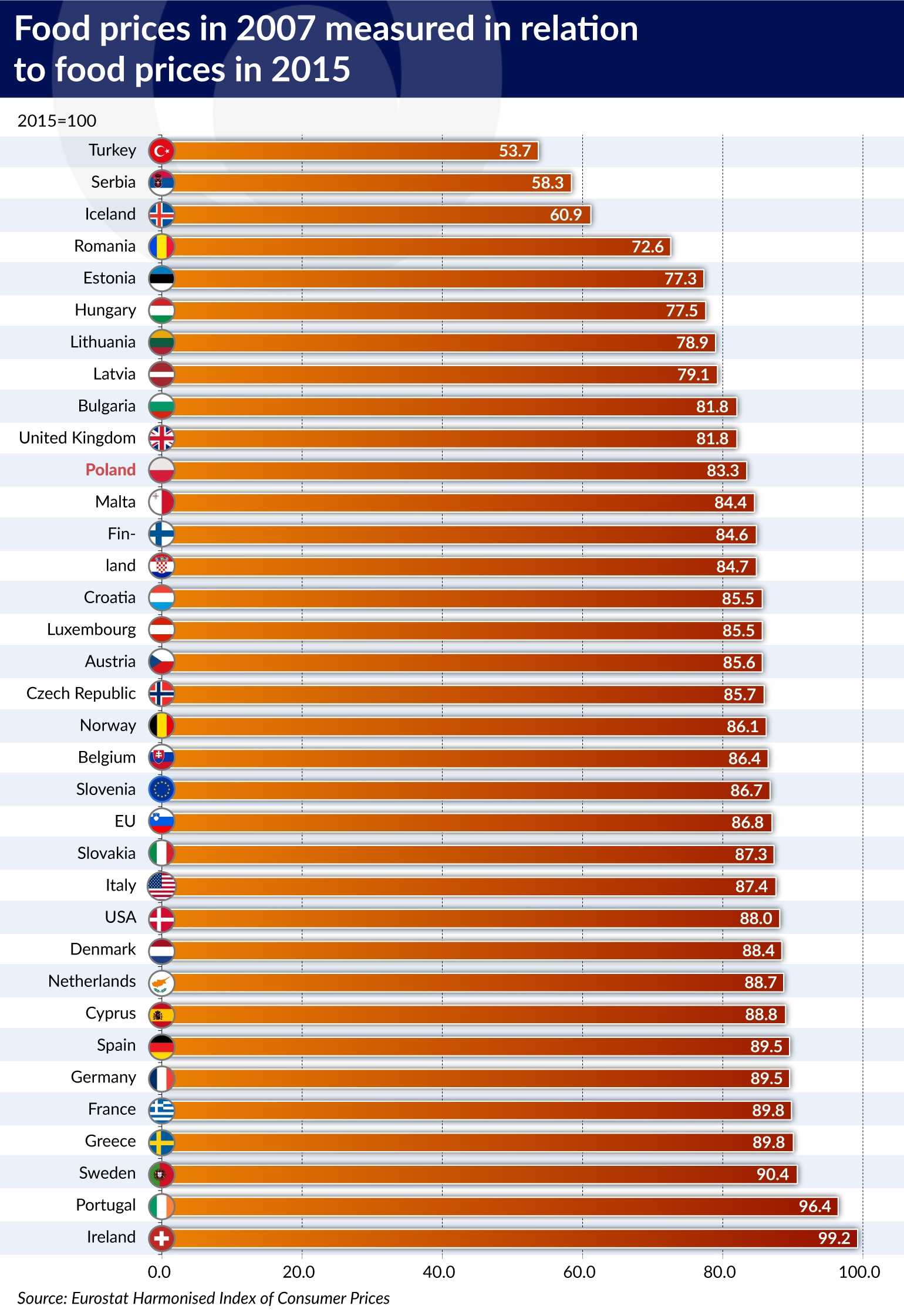 Food In Poland Is Cheaper Than In Other European Countries