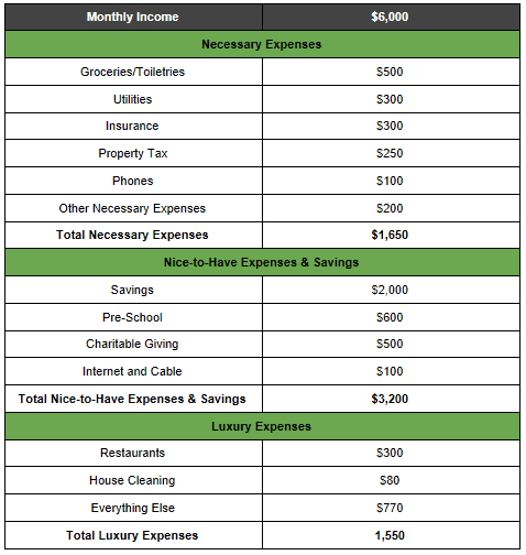 Our Monthly Expenses Debt Free