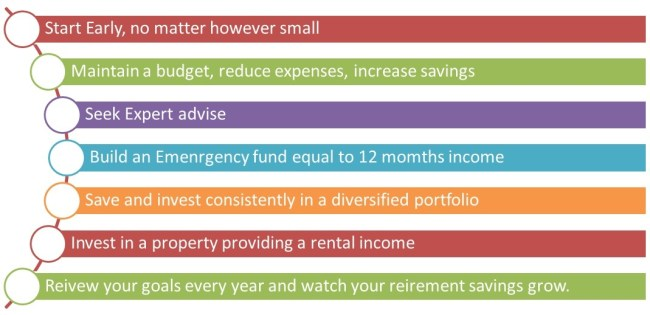 Steps towards Financially Independent Retirement